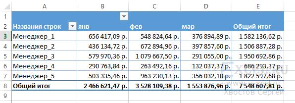 Как проводить вычисления в сводной таблице?